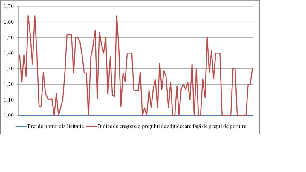 indice_crestere